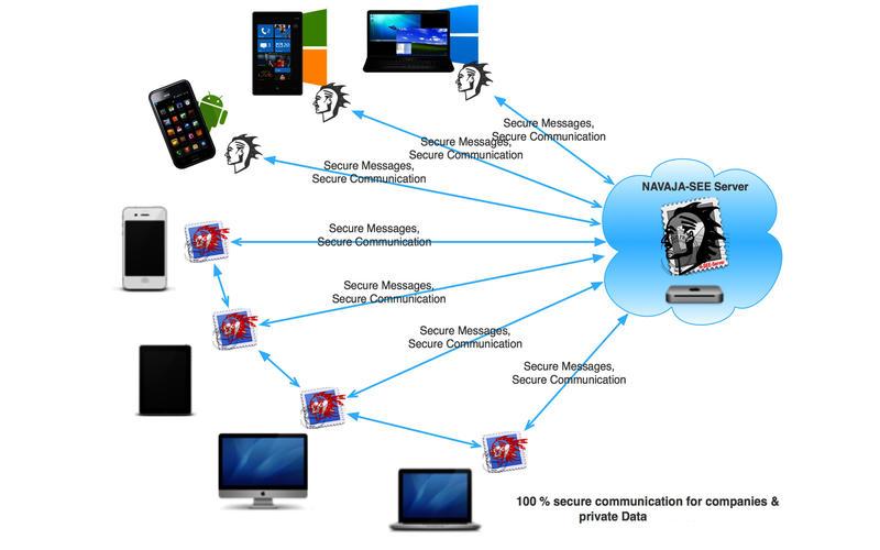 Navaja-SEE Secure Email Enterprise Server