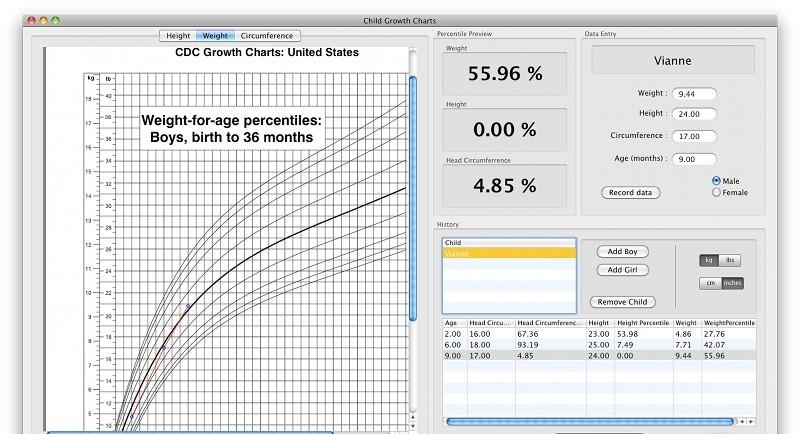 Growth Chart Calculator Metric Rebellions